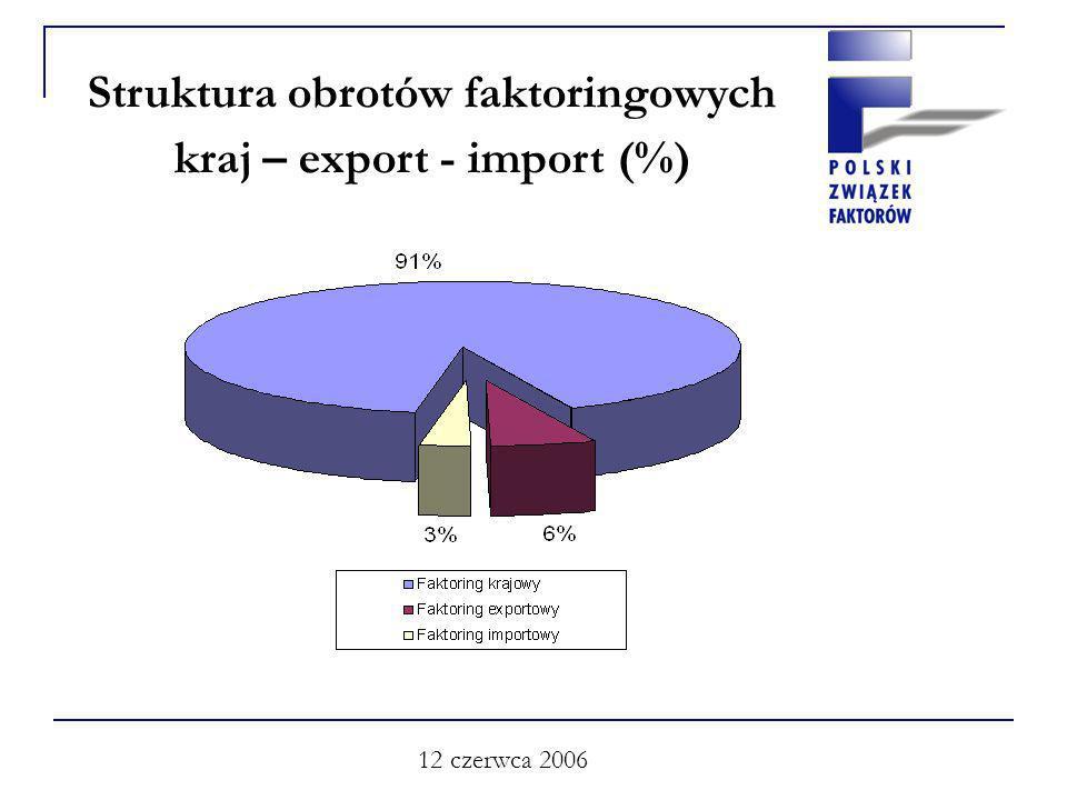 12 czerwca 2006 Struktura obrotów faktoringowych kraj – export - import (%)
