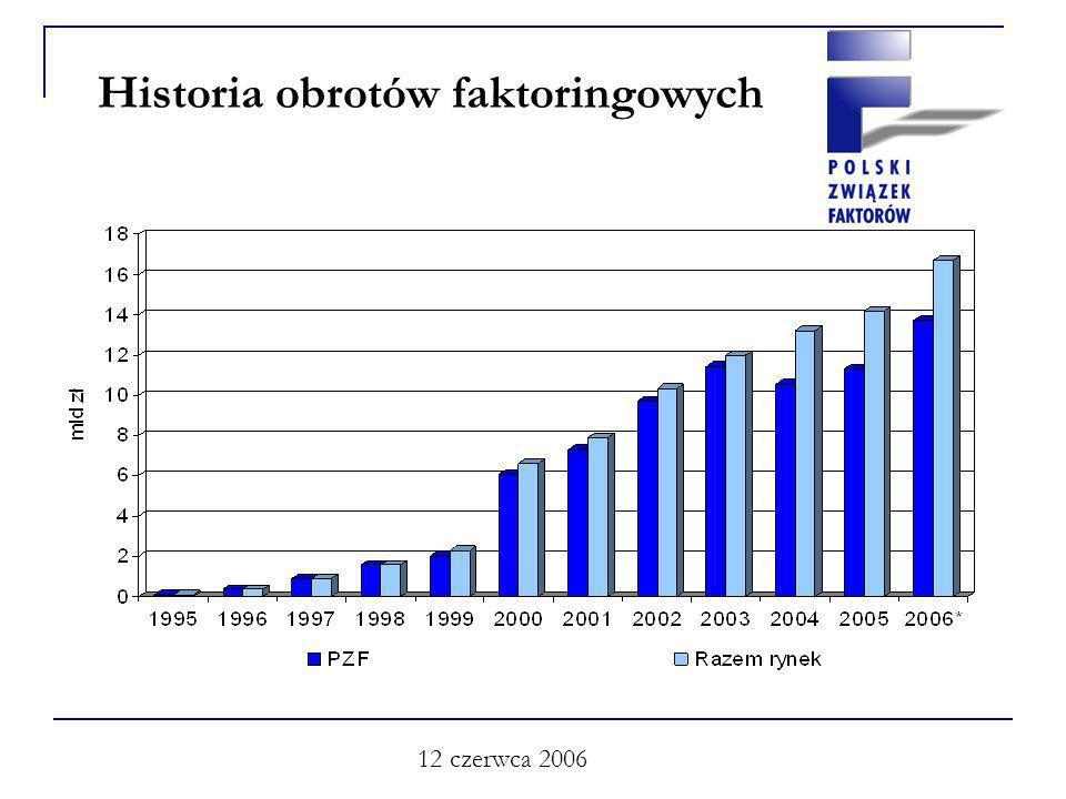 12 czerwca 2006 Historia obrotów faktoringowych