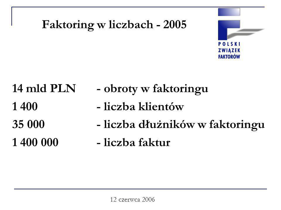 12 czerwca 2006 Faktoring w liczbach - 2005 14 mld PLN- obroty w faktoringu 1 400- liczba klientów 35 000 - liczba dłużników w faktoringu 1 400 000 - liczba faktur