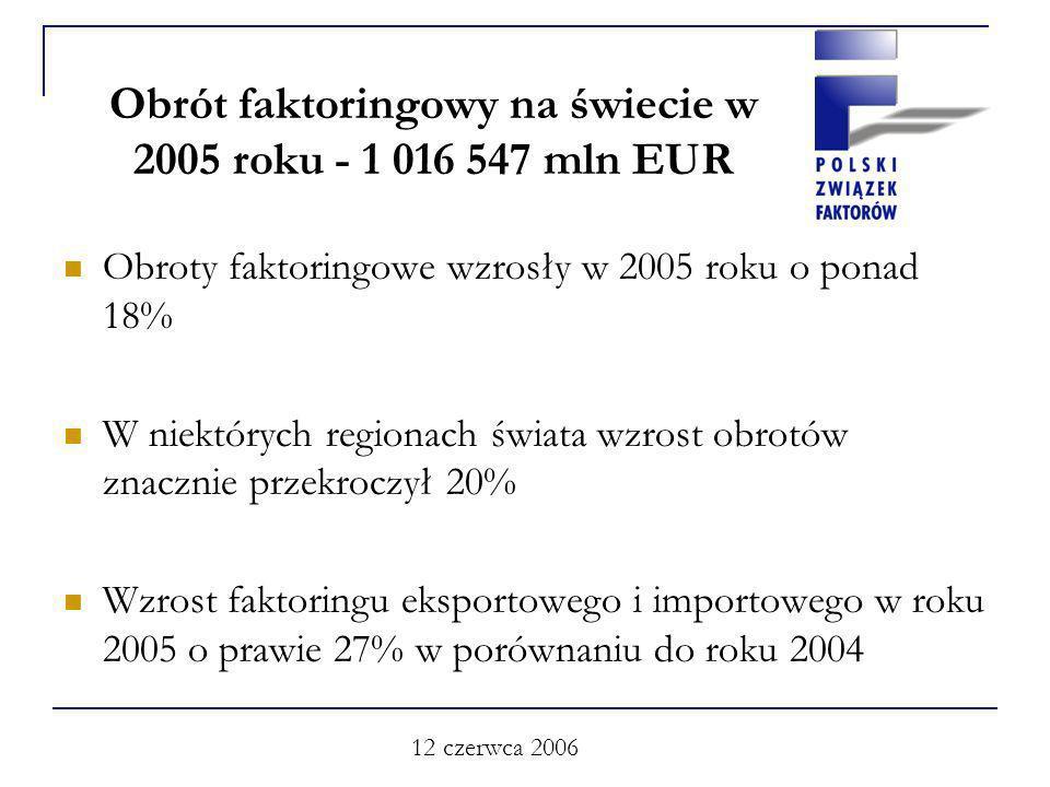12 czerwca 2006 Obrót faktoringowy na świecie w 2005 roku - 1 016 547 mln EUR Obroty faktoringowe wzrosły w 2005 roku o ponad 18% W niektórych regionach świata wzrost obrotów znacznie przekroczył 20% Wzrost faktoringu eksportowego i importowego w roku 2005 o prawie 27% w porównaniu do roku 2004