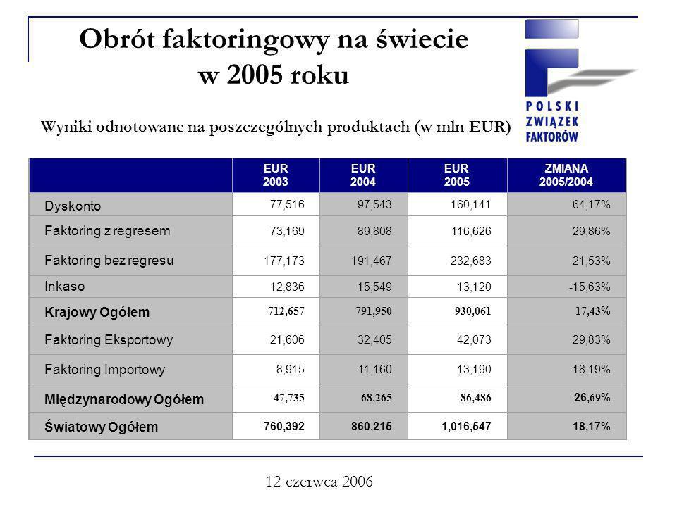 12 czerwca 2006 Obrót faktoringowy na świecie w 2005 roku Wyniki odnotowane na poszczególnych produktach (w mln EUR) EUR 2003 EUR 2004 EUR 2005 ZMIANA 2005/2004 Dyskonto 77,51697,543160,14164,17% Faktoring z regresem 73,16989,808116,62629,86% Faktoring bez regresu 177,173191,467232,68321,53% Inkaso 12,83615,54913,120-15,63% Krajowy Ogółem 712, 657791, 950930, 06117, 43 % Faktoring Eksportowy 21,60632,40542,07329,83% Faktoring Importowy 8,91511,16013,19018,19% Międzynarodowy Ogółem 47, 73568, 26586, 486 26, 69 % Światowy Ogółem 760,392860,2151,016,54718,17%