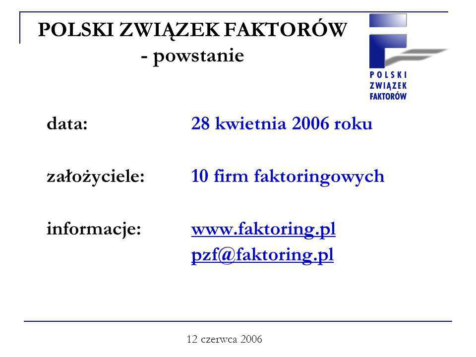 12 czerwca 2006 POLSKI ZWIĄZEK FAKTORÓW - powstanie data: 28 kwietnia 2006 roku założyciele: 10 firm faktoringowych informacje: www.faktoring.pl pzf@faktoring.pl