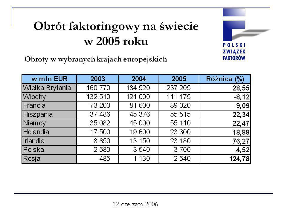 12 czerwca 2006 Obrót faktoringowy na świecie w 2005 roku Obroty w wybranych krajach europejskich
