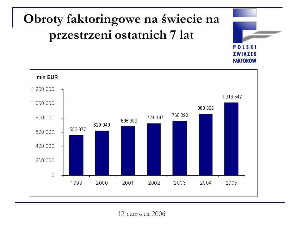12 czerwca 2006 Obroty faktoringowe na świecie na przestrzeni ostatnich 7 lat mln EUR