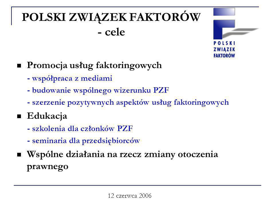 12 czerwca 2006 POLSKI ZWIĄZEK FAKTORÓW - cele Promocja usług faktoringowych - współpraca z mediami - budowanie wspólnego wizerunku PZF - szerzenie pozytywnych aspektów usług faktoringowych Edukacja - szkolenia dla członków PZF - seminaria dla przedsiębiorców Wspólne działania na rzecz zmiany otoczenia prawnego