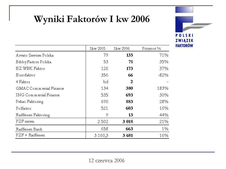 12 czerwca 2006 Wyniki Faktorów I kw 2006