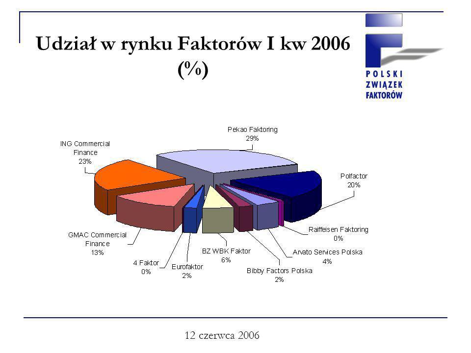 12 czerwca 2006 Udział w rynku Faktorów I kw 2006 (%)