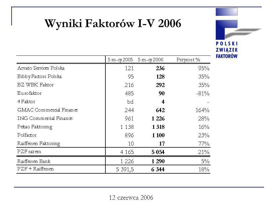 12 czerwca 2006 Wyniki Faktorów I-V 2006