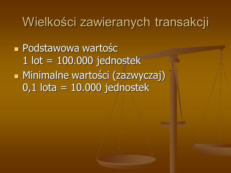 Wielkości zawieranych transakcji Podstawowa wartośc 1 lot = 100.000 jednostek Podstawowa wartośc 1 lot = 100.000 jednostek Minimalne wartości (zazwycz
