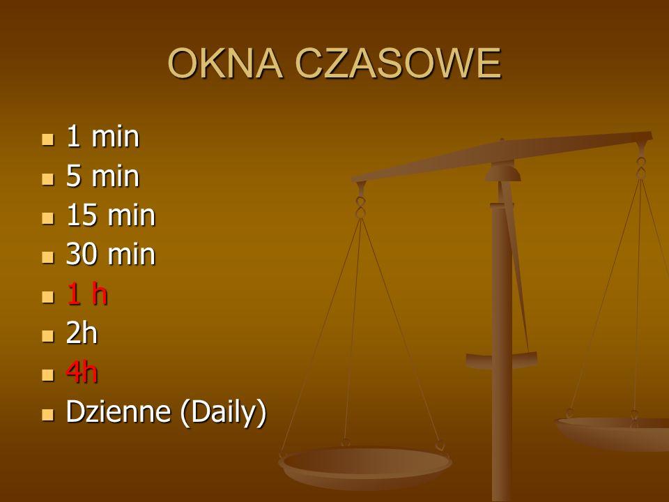 OKNA CZASOWE 1 min 1 min 5 min 5 min 15 min 15 min 30 min 30 min 1 h 1 h 2h 2h 4h 4h Dzienne (Daily) Dzienne (Daily)