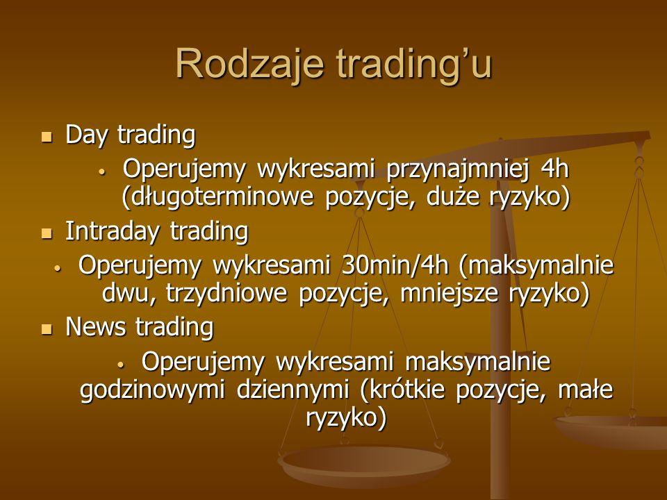 Rodzaje tradingu Day trading Day trading Operujemy wykresami przynajmniej 4h (długoterminowe pozycje, duże ryzyko) Operujemy wykresami przynajmniej 4h