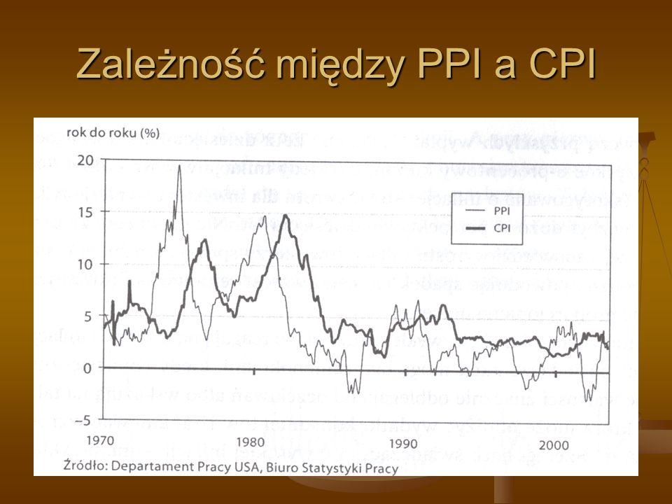 Zależność między PPI a CPI