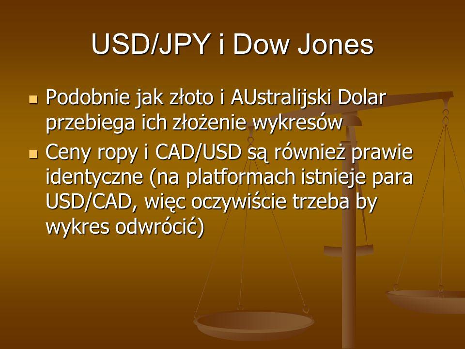 USD/JPY i Dow Jones Podobnie jak złoto i AUstralijski Dolar przebiega ich złożenie wykresów Podobnie jak złoto i AUstralijski Dolar przebiega ich złoż