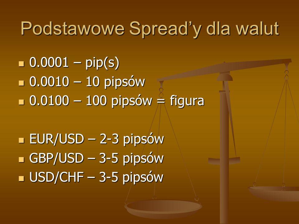 Podstawowe Spready dla walut 0.0001 – pip(s) 0.0001 – pip(s) 0.0010 – 10 pipsów 0.0010 – 10 pipsów 0.0100 – 100 pipsów = figura 0.0100 – 100 pipsów =