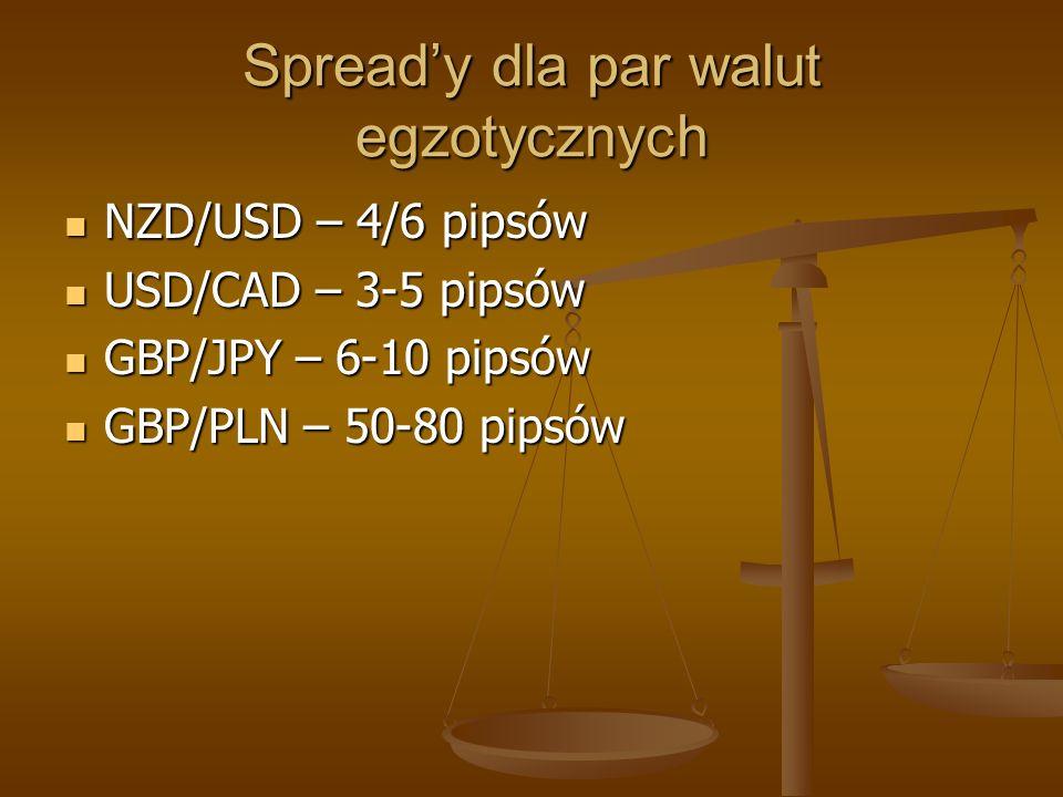 Spready dla par walut egzotycznych NZD/USD – 4/6 pipsów NZD/USD – 4/6 pipsów USD/CAD – 3-5 pipsów USD/CAD – 3-5 pipsów GBP/JPY – 6-10 pipsów GBP/JPY –