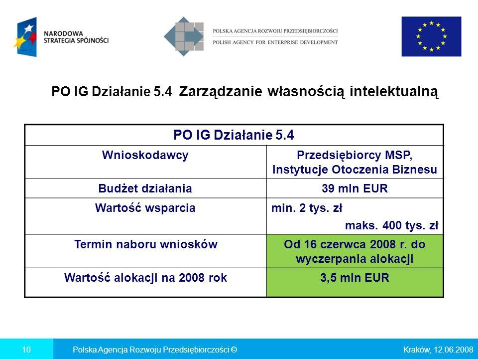 PO IG Działanie 5.4 Zarządzanie własnością intelektualną Kraków, 12.06.2008Polska Agencja Rozwoju Przedsiębiorczości ©10 PO IG Działanie 5.4 WnioskodawcyPrzedsiębiorcy MSP, Instytucje Otoczenia Biznesu Budżet działania39 mln EUR Wartość wsparciamin.