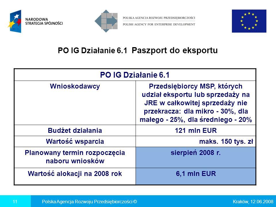 PO IG Działanie 6.1 Paszport do eksportu Kraków, 12.06.2008Polska Agencja Rozwoju Przedsiębiorczości ©11 PO IG Działanie 6.1 WnioskodawcyPrzedsiębiorcy MSP, których udział eksportu lub sprzedaży na JRE w całkowitej sprzedaży nie przekracza: dla mikro - 30%, dla małego - 25%, dla średniego - 20% Budżet działania121 mln EUR Wartość wsparciamaks.