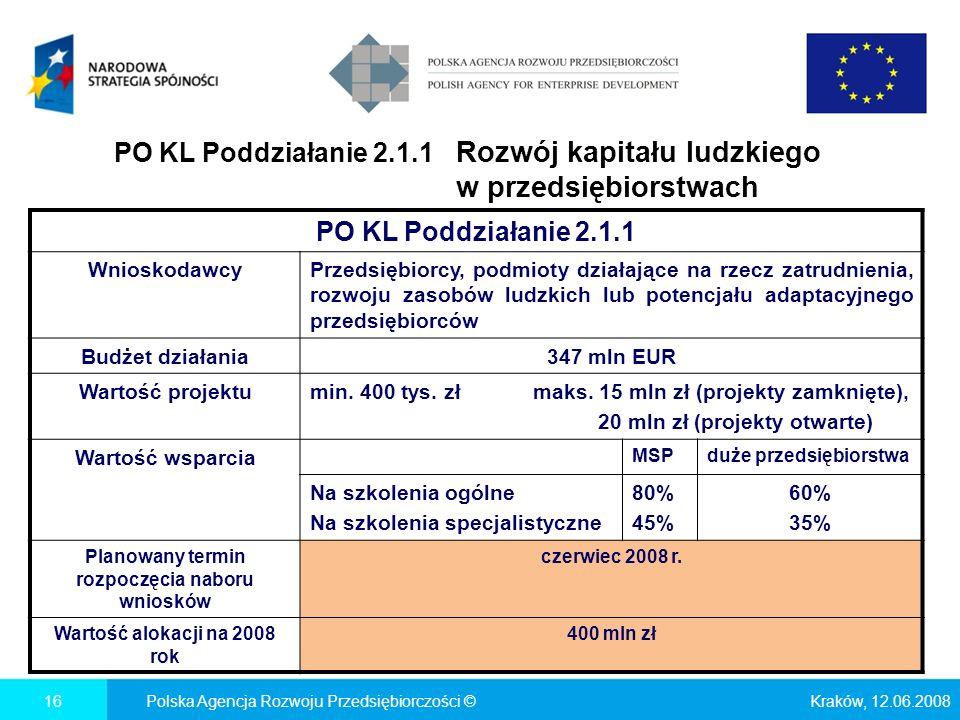 PO KL Poddziałanie 2.1.1 Rozwój kapitału ludzkiego w przedsiębiorstwach Kraków, 12.06.2008Polska Agencja Rozwoju Przedsiębiorczości ©16 PO KL Poddziałanie 2.1.1 WnioskodawcyPrzedsiębiorcy, podmioty działające na rzecz zatrudnienia, rozwoju zasobów ludzkich lub potencjału adaptacyjnego przedsiębiorców Budżet działania347 mln EUR Wartość projektumin.