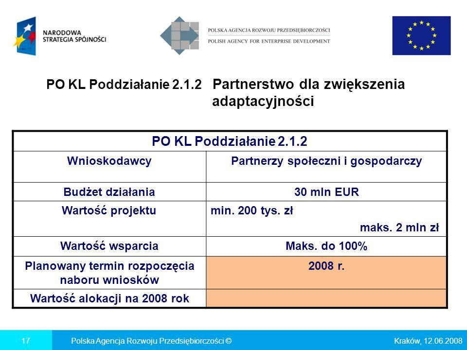 PO KL Poddziałanie 2.1.2 Partnerstwo dla zwiększenia adaptacyjności Kraków, 12.06.2008Polska Agencja Rozwoju Przedsiębiorczości ©17 PO KL Poddziałanie 2.1.2 WnioskodawcyPartnerzy społeczni i gospodarczy Budżet działania30 mln EUR Wartość projektumin.
