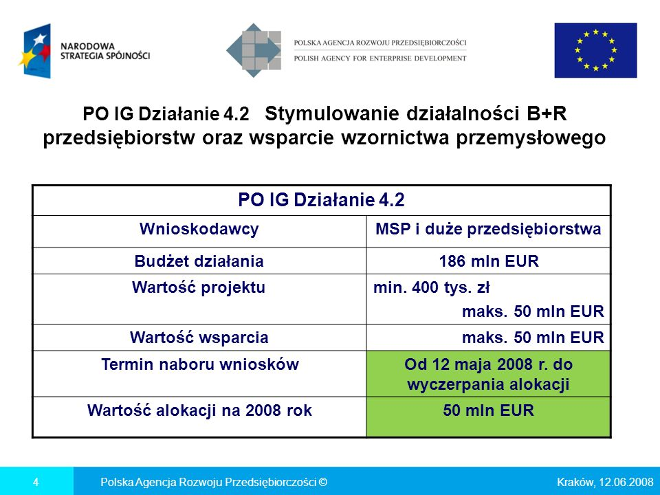 PO IG Działanie 4.2 Stymulowanie działalności B+R przedsiębiorstw oraz wsparcie wzornictwa przemysłowego Kraków, 12.06.2008Polska Agencja Rozwoju Przedsiębiorczości ©4 PO IG Działanie 4.2 WnioskodawcyMSP i duże przedsiębiorstwa Budżet działania186 mln EUR Wartość projektumin.