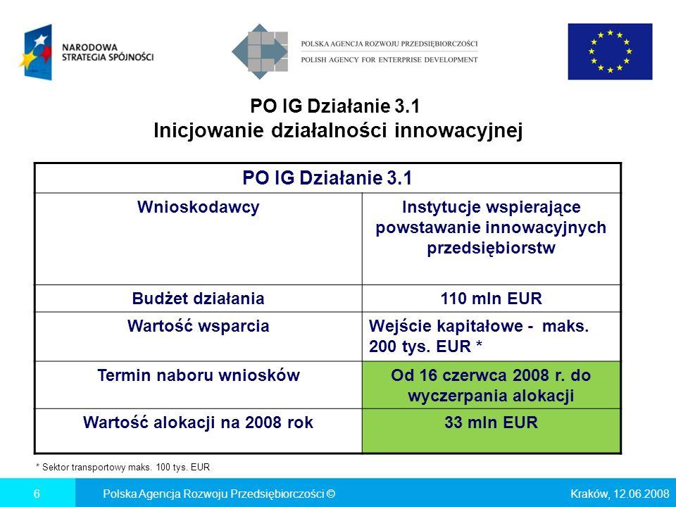 PO IG Działanie 3.1 Inicjowanie działalności innowacyjnej Kraków, 12.06.2008Polska Agencja Rozwoju Przedsiębiorczości ©6 PO IG Działanie 3.1 WnioskodawcyInstytucje wspierające powstawanie innowacyjnych przedsiębiorstw Budżet działania110 mln EUR Wartość wsparciaWejście kapitałowe - maks.