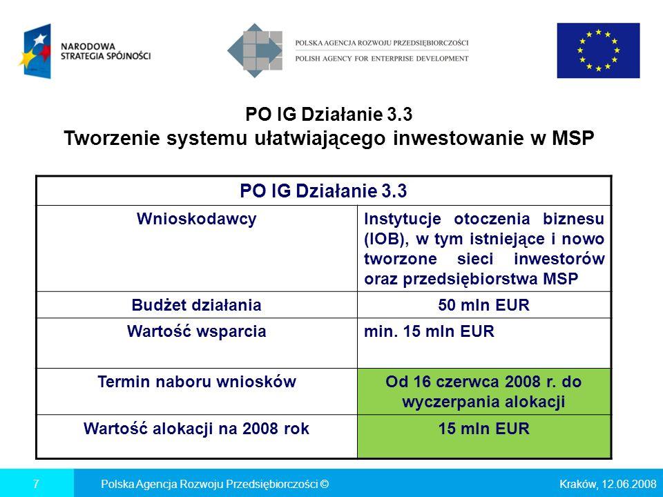 PO IG Działanie 3.3 Tworzenie systemu ułatwiającego inwestowanie w MSP Kraków, 12.06.2008Polska Agencja Rozwoju Przedsiębiorczości ©7 PO IG Działanie 3.3 WnioskodawcyInstytucje otoczenia biznesu (IOB), w tym istniejące i nowo tworzone sieci inwestorów oraz przedsiębiorstwa MSP Budżet działania50 mln EUR Wartość wsparciamin.