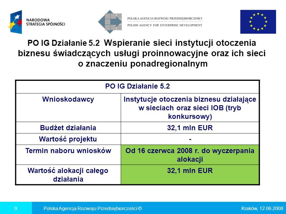 Kraków, 12.06.2008Polska Agencja Rozwoju Przedsiębiorczości ©9 PO IG Działanie 5.2 WnioskodawcyInstytucje otoczenia biznesu działające w sieciach oraz sieci IOB (tryb konkursowy) Budżet działania32,1 mln EUR Wartość projektu- Termin naboru wniosków Od 16 czerwca 2008 r.