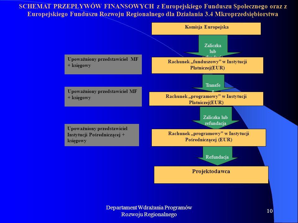 Departament Wdrażania Programów Rozwoju Regionalnego 10 SCHEMAT PRZEPŁYWÓW FINANSOWYCH z Europejskiego Funduszu Społecznego oraz z Europejskiego Fundu