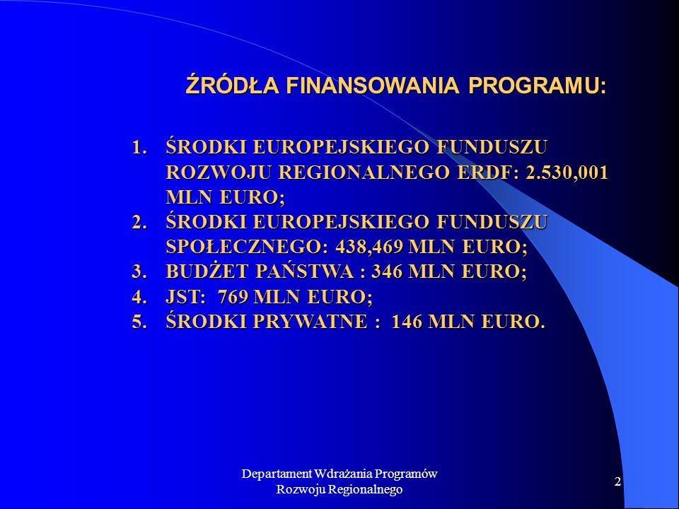 Departament Wdrażania Programów Rozwoju Regionalnego 2 ŹRÓDŁA FINANSOWANIA PROGRAMU: 1.ŚRODKI EUROPEJSKIEGO FUNDUSZU ROZWOJU REGIONALNEGO ERDF: 2.530,001 MLN EURO; 2.ŚRODKI EUROPEJSKIEGO FUNDUSZU SPOŁECZNEGO: 438,469 MLN EURO; 3.BUDŻET PAŃSTWA : 346 MLN EURO; 4.JST: 769 MLN EURO; 5.ŚRODKI PRYWATNE : 146 MLN EURO.