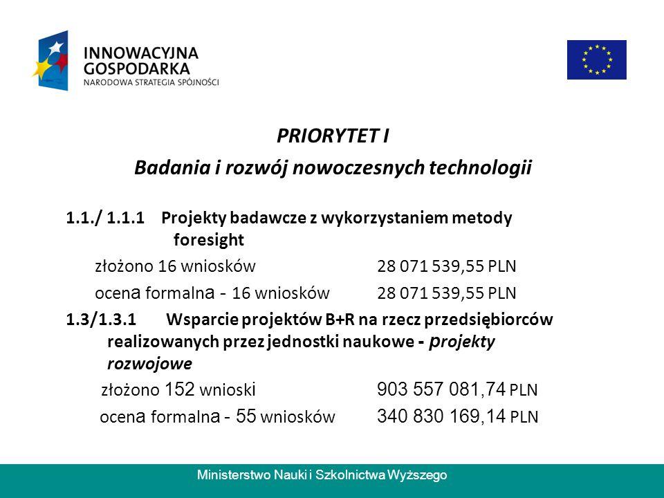 Ministerstwo Nauki i Szkolnictwa Wyższego PRIORYTET I Badania i rozwój nowoczesnych technologii 1.1./ 1.1.1 Projekty badawcze z wykorzystaniem metody foresight złożono 16 wniosków 28 071 539,55 PLN ocen a formaln a - 16 wniosków 28 071 539,55 PLN 1.3/1.3.1 Wsparcie projektów B+R na rzecz przedsiębiorców realizowanych przez jednostki naukowe - p rojekty rozwojowe złożono 152 wniosk i 903 557 081,74 PLN ocen a formaln a - 55 wniosków 340 830 169,14 PLN
