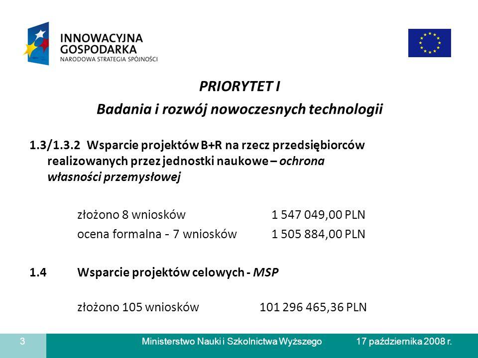 Ministerstwo Nauki i Szkolnictwa Wyższego PRIORYTET I Badania i rozwój nowoczesnych technologii 1.3/1.3.2 Wsparcie projektów B+R na rzecz przedsiębiorców realizowanych przez jednostki naukowe – ochrona własności przemysłowej złożono 8 wniosków 1 547 049,00 PLN ocena formalna - 7 wniosków 1 505 884,00 PLN 1.4 Wsparcie projektów celowych - MSP złożono 105 wniosków 101 296 465,36 PLN 3 17 października 2008 r.