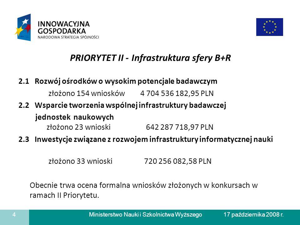 Ministerstwo Nauki i Szkolnictwa Wyższego PRIORYTET II - Infrastruktura sfery B+R 2.1 Rozwój ośrodków o wysokim potencjale badawczym złożono 154 wniosków 4 704 536 182,95 PLN 2.2 Wsparcie tworzenia wspólnej infrastruktury badawczej jednostek naukowych złożono 23 wnioski 642 287 718,97 PLN 2.3 Inwestycje związane z rozwojem infrastruktury informatycznej nauki złożono 33 wnioski 720 256 082,58 PLN Obecnie trwa ocena formalna wniosków złożonych w konkursach w ramach II Priorytetu.
