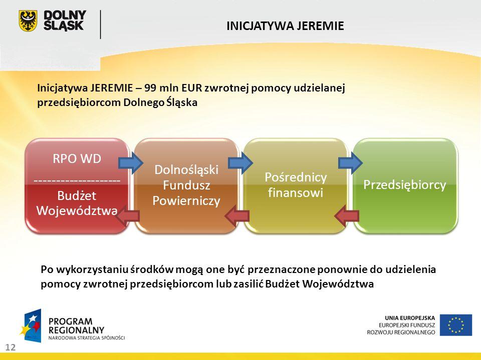 12 RPO WD -------------------- Budżet Województwa Dolnośląski Fundusz Powierniczy Pośrednicy finansowi Przedsiębiorcy INICJATYWA JEREMIE Inicjatywa JEREMIE – 99 mln EUR zwrotnej pomocy udzielanej przedsiębiorcom Dolnego Śląska Po wykorzystaniu środków mogą one być przeznaczone ponownie do udzielenia pomocy zwrotnej przedsiębiorcom lub zasilić Budżet Województwa