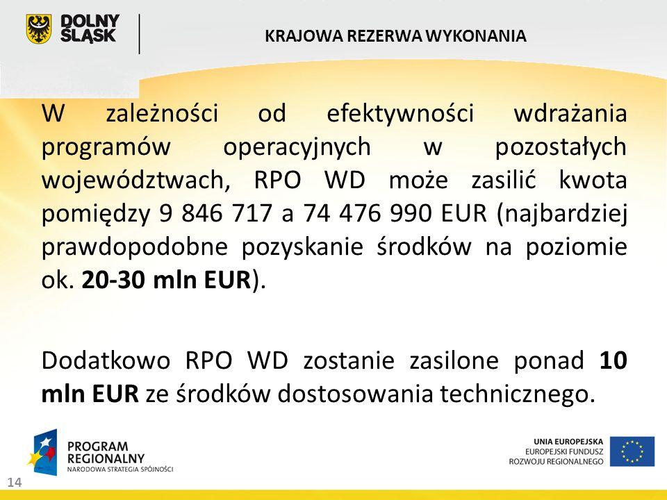 14 W zależności od efektywności wdrażania programów operacyjnych w pozostałych województwach, RPO WD może zasilić kwota pomiędzy 9 846 717 a 74 476 990 EUR (najbardziej prawdopodobne pozyskanie środków na poziomie ok.