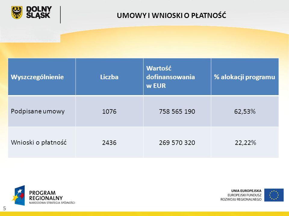 5 UMOWY I WNIOSKI O PŁATNOŚĆ WyszczególnienieLiczba Wartość dofinansowania w EUR % alokacji programu Podpisane umowy 1076758 565 19062,53% Wnioski o płatność 2436269 570 320 22,22%