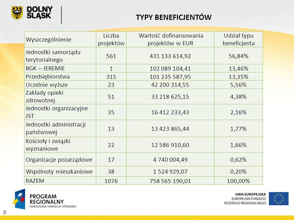 8 TYPY BENEFICJENTÓW Wyszczególnienie Liczba projektów Wartość dofinansowania projektów w EUR Udział typu beneficjenta Jednostki samorządu terytorialnego 561431 133 614,9256,84% BGK – JEREMIE 1102 089 104,4113,46% Przedsiębiorstwa 315101 235 587,9513,35% Uczelnie wyższe 2342 200 314,555,56% Zakłady opieki zdrowotnej 5133 218 625,154,38% Jednostki organizacyjne JST 3516 412 233,432,16% Jednostki administracji państwowej 1313 423 865,441,77% Kościoły i związki wyznaniowe 2212 586 910,601,66% Organizacje pozarządowe 174 740 004,490,62% Wspólnoty mieszkaniowe 381 524 929,070,20% RAZEM 1076758 565 190,01100,00%