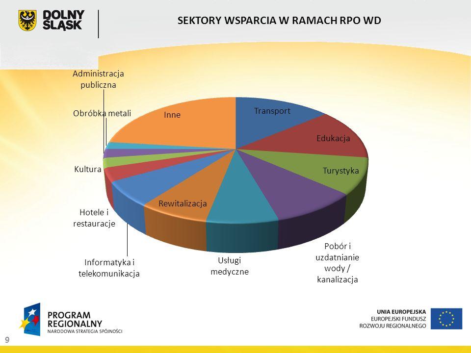 9 SEKTORY WSPARCIA W RAMACH RPO WD