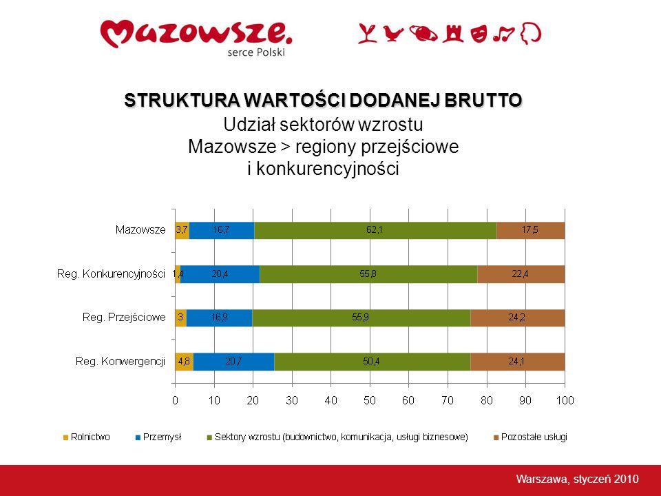 STRUKTURA WARTOŚCI DODANEJ BRUTTO STRUKTURA WARTOŚCI DODANEJ BRUTTO Udział sektorów wzrostu Mazowsze > regiony przejściowe i konkurencyjności Warszawa