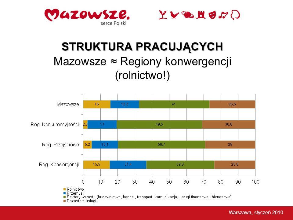 STRUKTURA PRACUJĄCYCH STRUKTURA PRACUJĄCYCH Mazowsze Regiony konwergencji (rolnictwo!) Warszawa, styczeń 2010