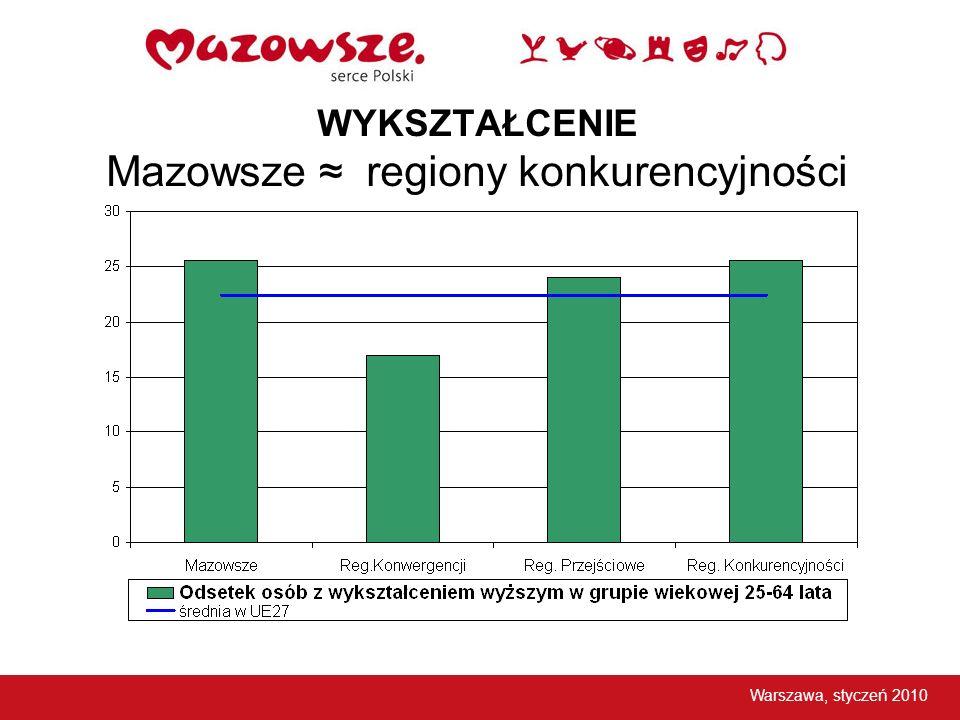 WYKSZTAŁCENIE Mazowsze regiony konkurencyjności Warszawa, styczeń 2010