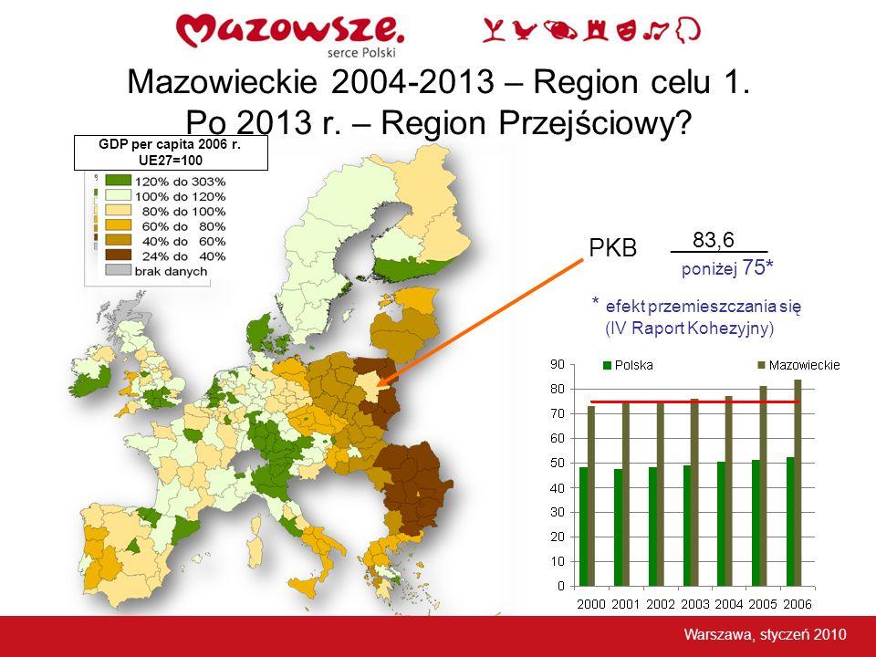 Mazowieckie 2004-2013 – Region celu 1. Po 2013 r. – Region Przejściowy? GDP per capita 2006 r. UE27=100 __________ PKB poniżej 75* * efekt przemieszcz
