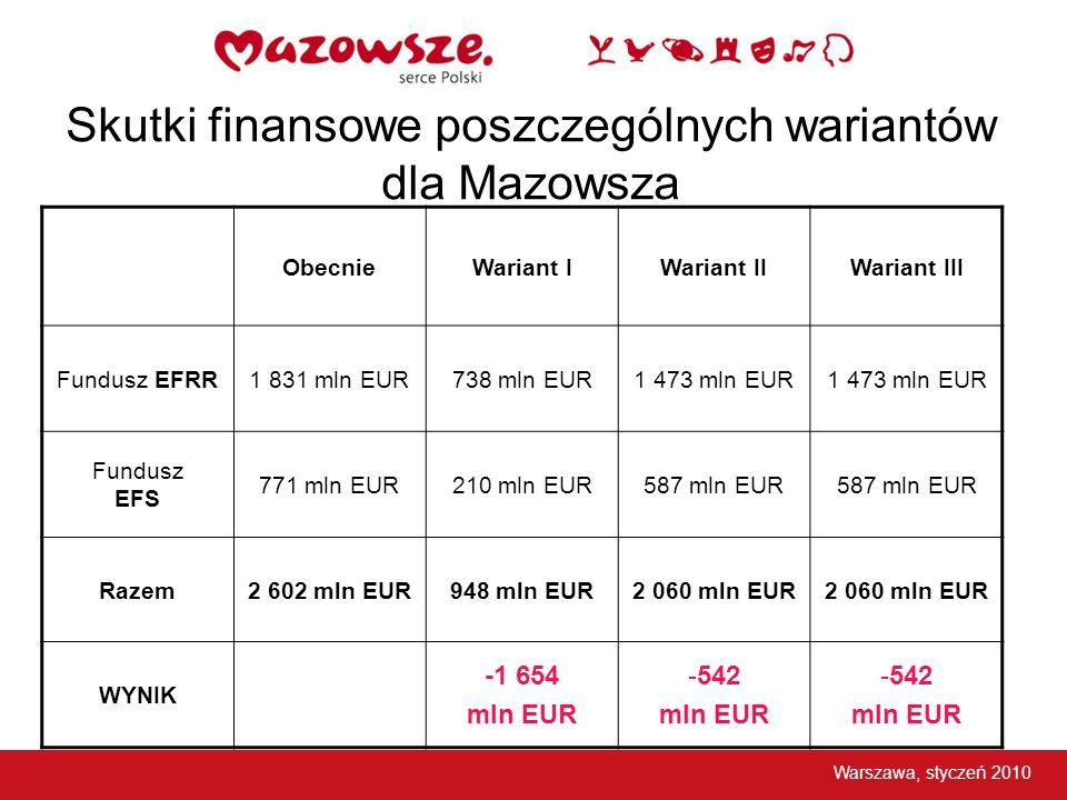 Skutki finansowe poszczególnych wariantów dla Mazowsza ObecnieWariant IWariant IIWariant III Fundusz EFRR1 831 mln EUR738 mln EUR1 473 mln EUR Fundusz