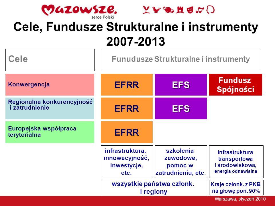 Cele, Fundusze Strukturalne i instrumenty 2007-2013 EFRR EFS Fundusz Spójności Konwergencja Regionalna konkurencyjność i zatrudnienie Europejska współ