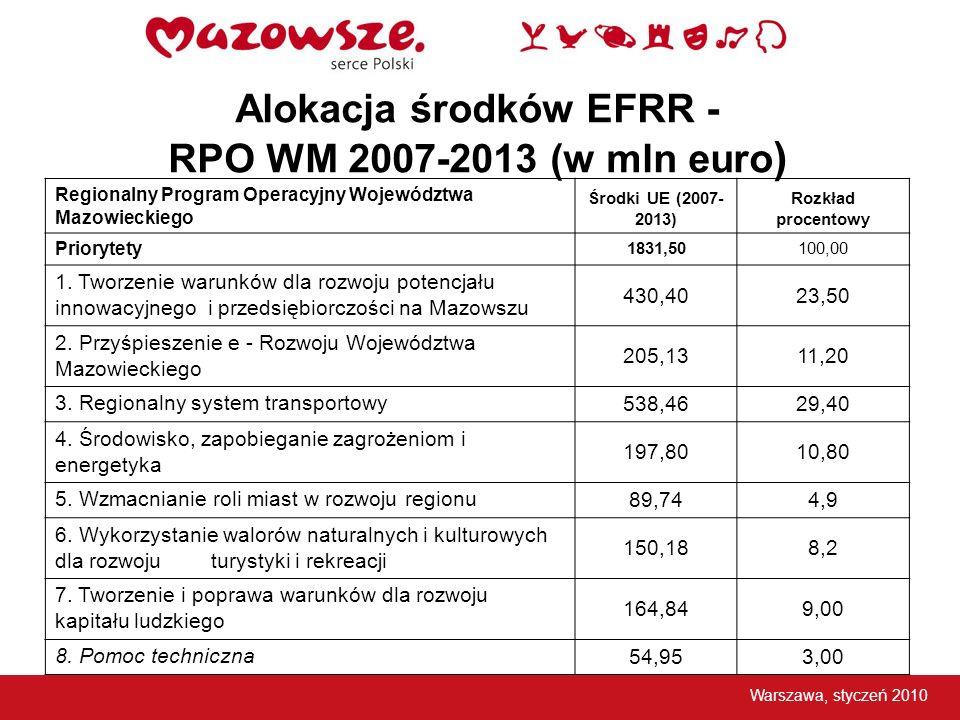 Alokacja środków EFRR - RPO WM 2007-2013 (w mln euro ) Regionalny Program Operacyjny Województwa Mazowieckiego Środki UE (2007- 2013) Rozkład procento