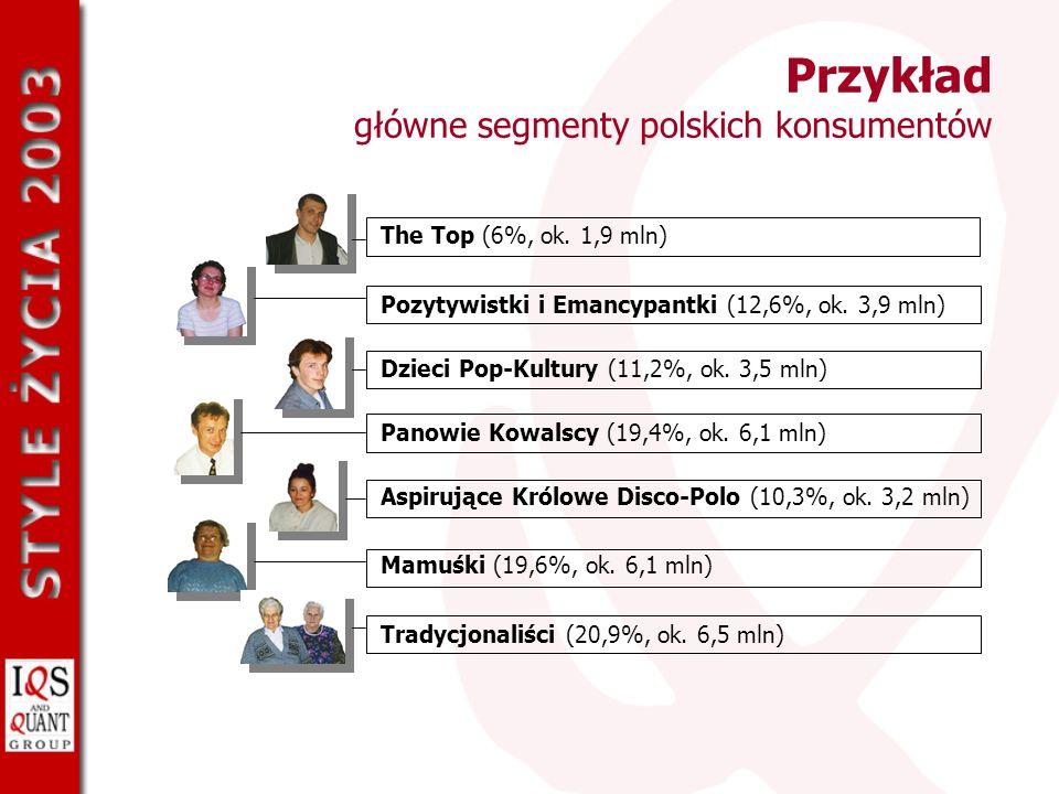 Przykład główne segmenty polskich konsumentów The Top (6%, ok. 1,9 mln) Pozytywistki i Emancypantki (12,6%, ok. 3,9 mln) Panowie Kowalscy (19,4%, ok.