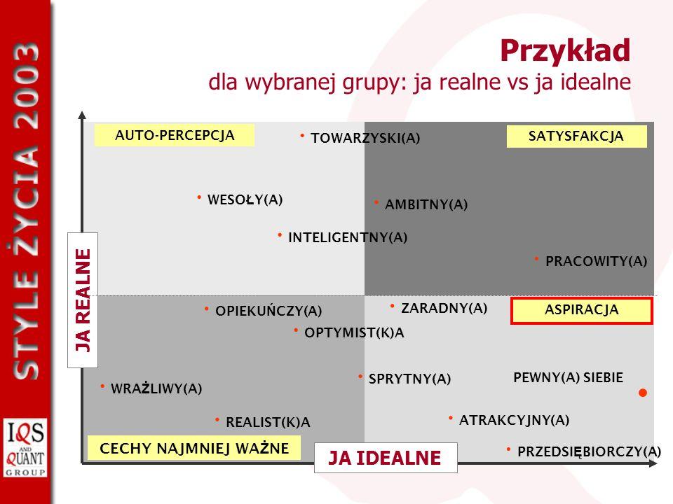 Przykład dla wybranej grupy: ja realne vs ja idealne JA REALNE TOWARZYSKI(A) WESO Ł Y(A) ZARADNY(A) INTELIGENTNY(A) AMBITNY(A) PRACOWITY(A) PEWNY(A) S