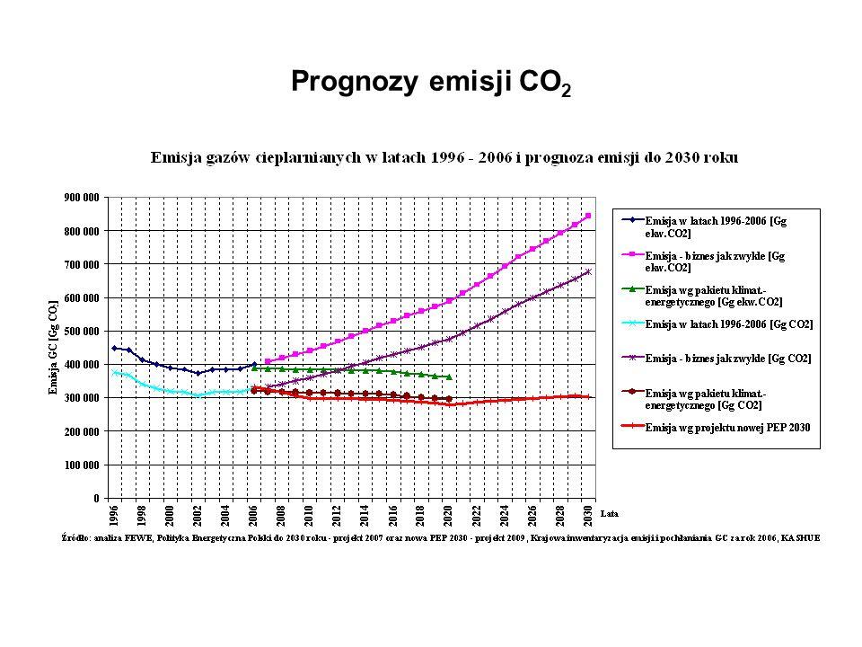 Prognozy emisji CO 2