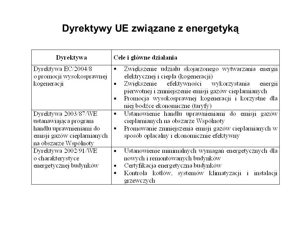 Dyrektywy UE związane z energetyką
