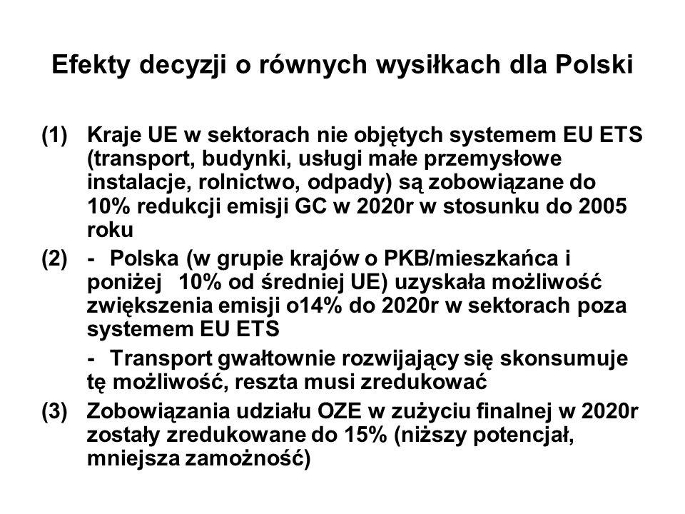 Efekty decyzji o równych wysiłkach dla Polski (1)Kraje UE w sektorach nie objętych systemem EU ETS (transport, budynki, usługi małe przemysłowe instalacje, rolnictwo, odpady) są zobowiązane do 10% redukcji emisji GC w 2020r w stosunku do 2005 roku (2)-Polska (w grupie krajów o PKB/mieszkańca i poniżej 10% od średniej UE) uzyskała możliwość zwiększenia emisji o14% do 2020r w sektorach poza systemem EU ETS -Transport gwałtownie rozwijający się skonsumuje tę możliwość, reszta musi zredukować (3)Zobowiązania udziału OZE w zużyciu finalnej w 2020r zostały zredukowane do 15% (niższy potencjał, mniejsza zamożność)