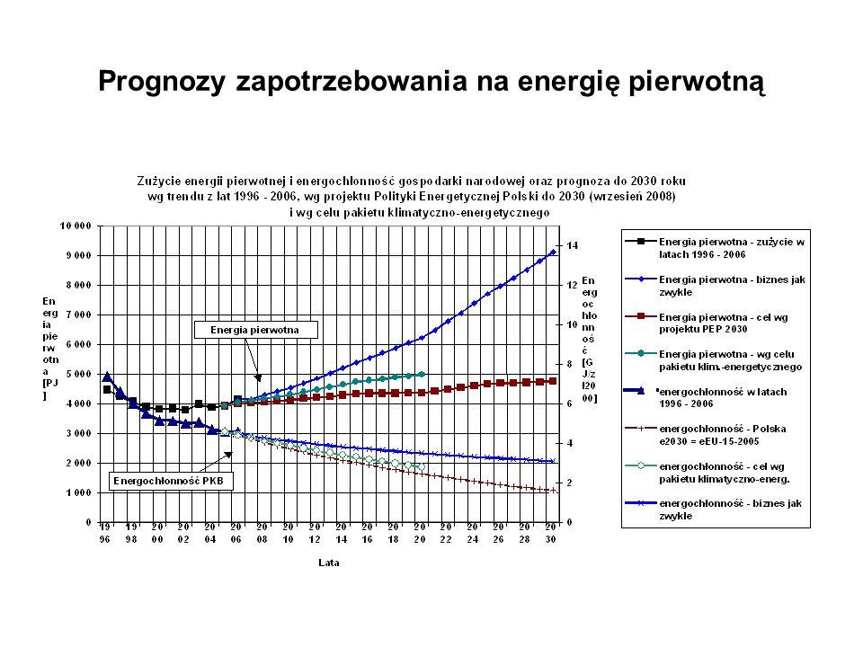 Prognozy zapotrzebowania na energię elektryczną